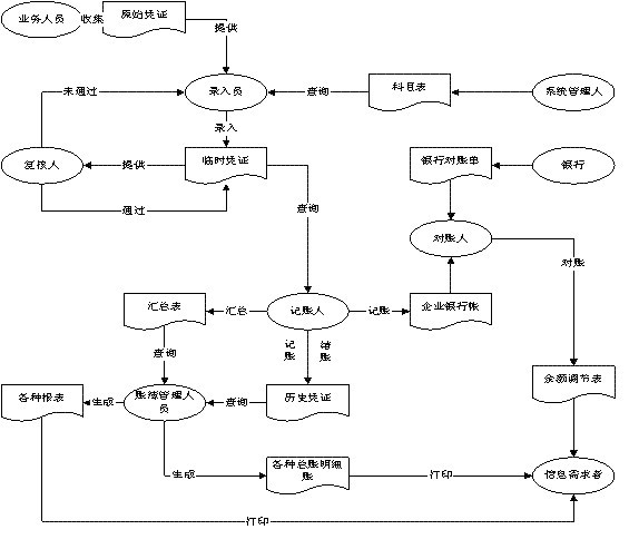 初始模块送入计算机,并保存在企业基础信息文件中