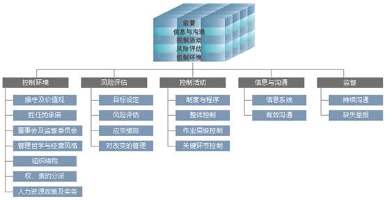 在内容上体现了其风险管理8要素框架的实质